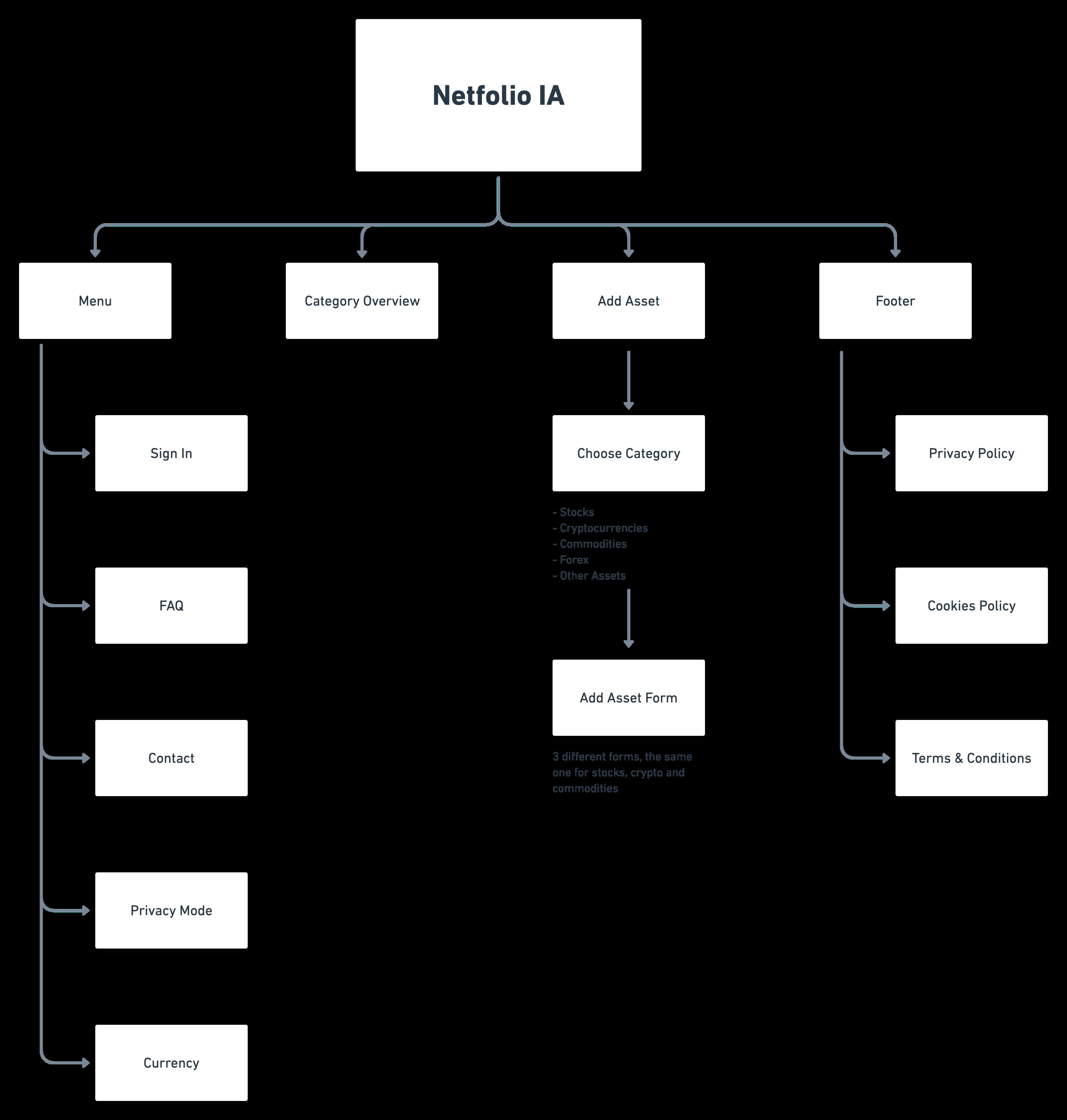 Netfolio Information Architecture